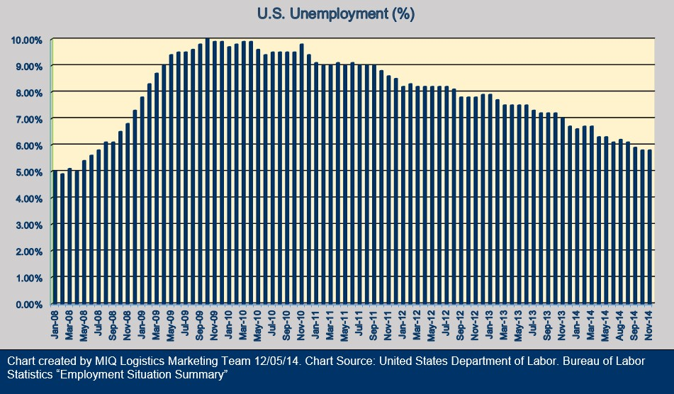 U.S. Unemployment 120514 v2