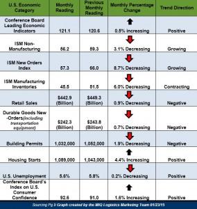 Economic Update 012315