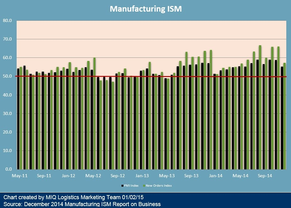 ISM Manufacturing Report on Business 010215
