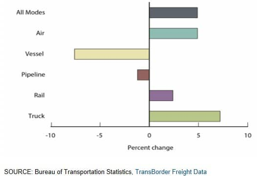 Percent Change in Value of U.S.-NAFTA Freight Flows by Mode