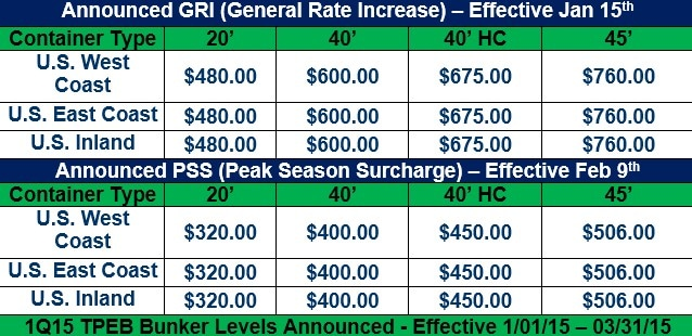 Transpacific Eastbound General Rate Increase (GRI), Peak Season Surcharge (PSS) and Bunker Fuel Adjustments 012315