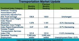 Transportation Market Update 012115 v2