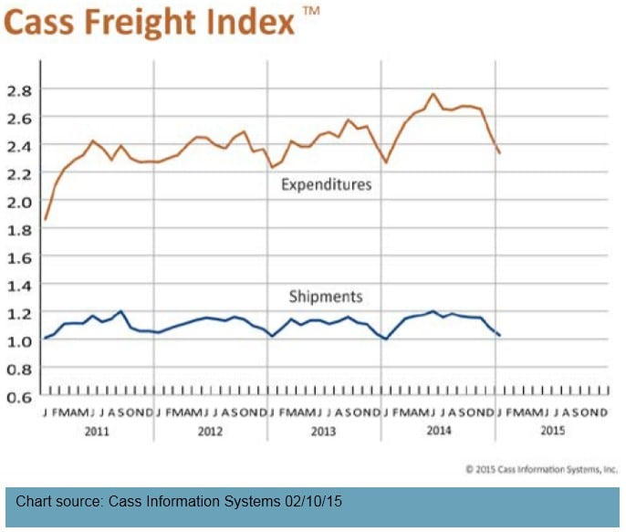 Cass Freight Index Report - 021015