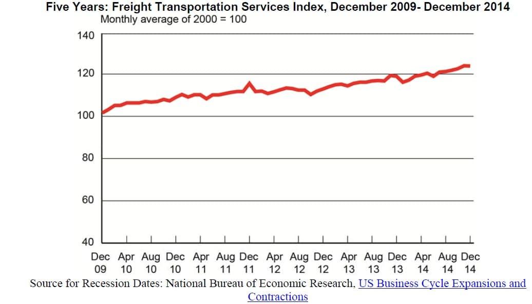 December Freight TSI