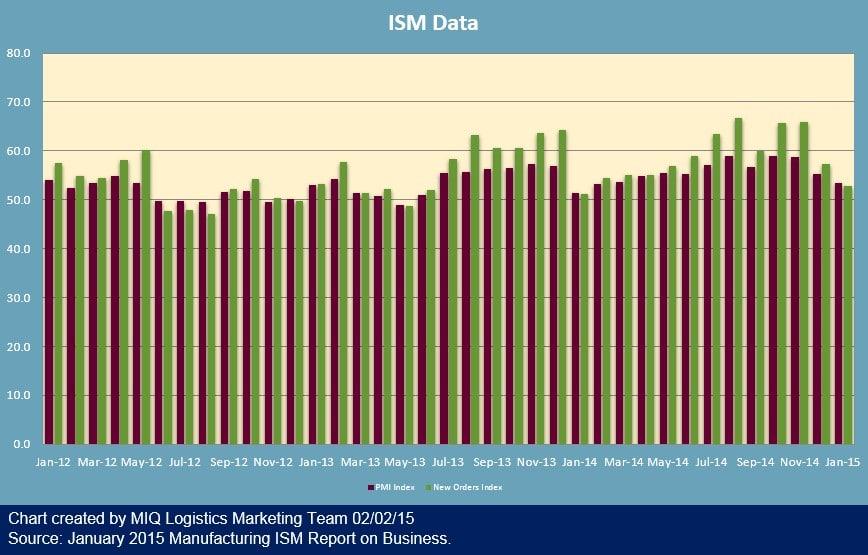 ISM Manufacturing Data 020215 v2