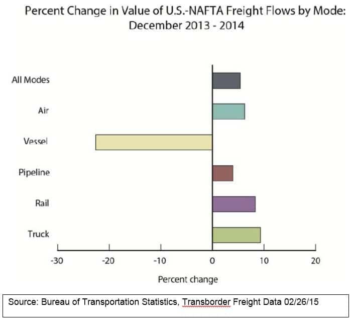 NAFTA Update 022615