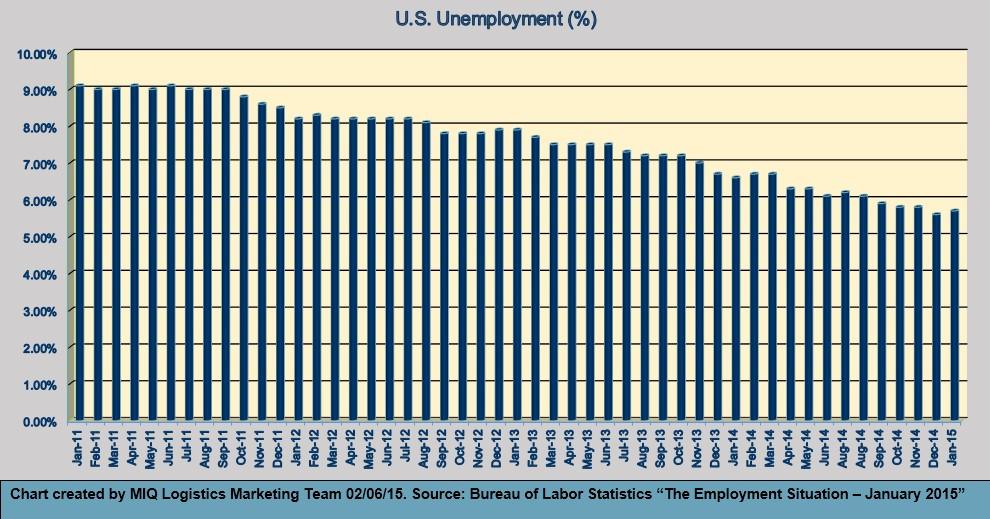 U.S. Unemployment 020615
