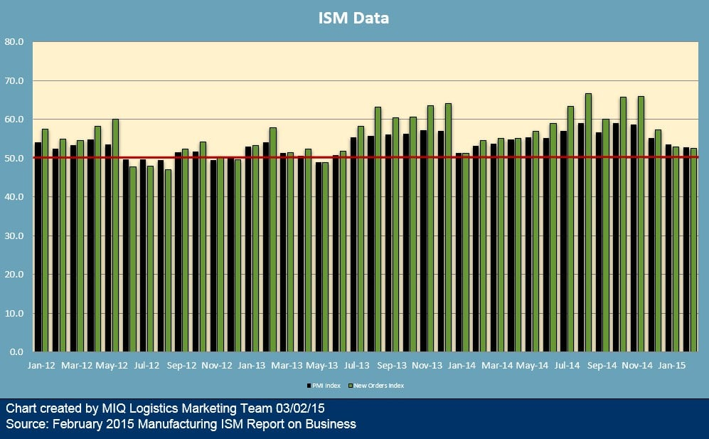 ISM February 2015 Manufacturing 030215