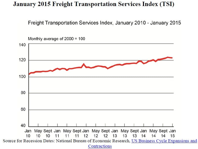 January 2015 Freight Transportation Services Index (TSI)
