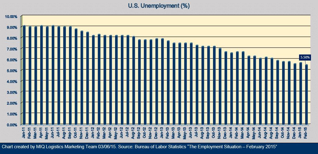 U.S. Unemployment 030615.jpg