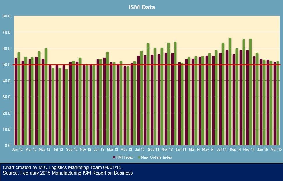March 2015 ISM Reading