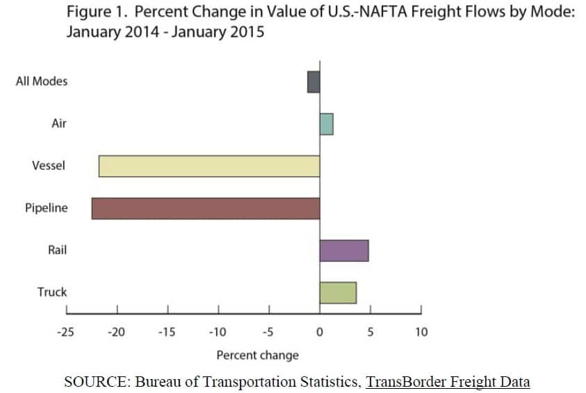 Percent Change in Value of U.S. - NAFTA Freight Flows by Mode January 2014 - January 2015
