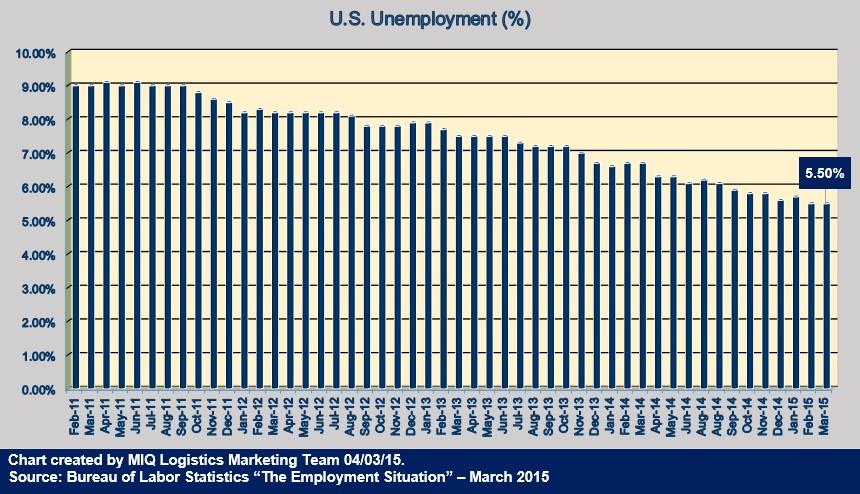 U.S. Unemployment 040315