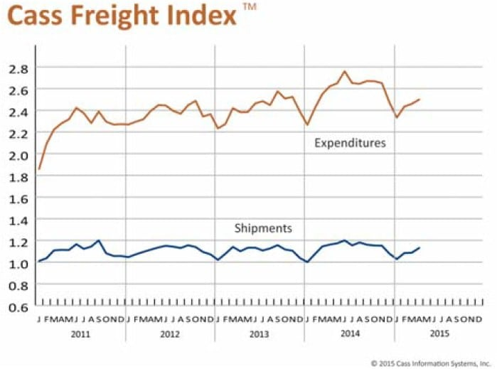 Cass Freight Index Report 051115