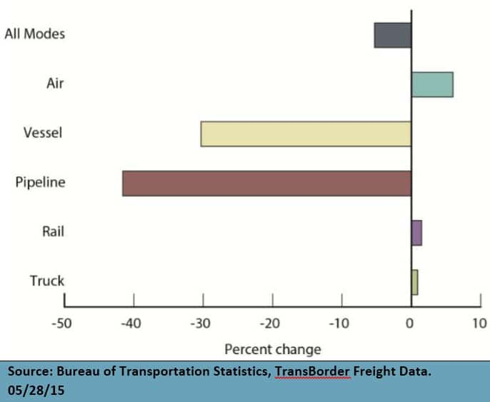 March 2015 North American Freight Numbers