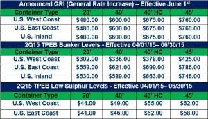 Ocean Market Update 050415