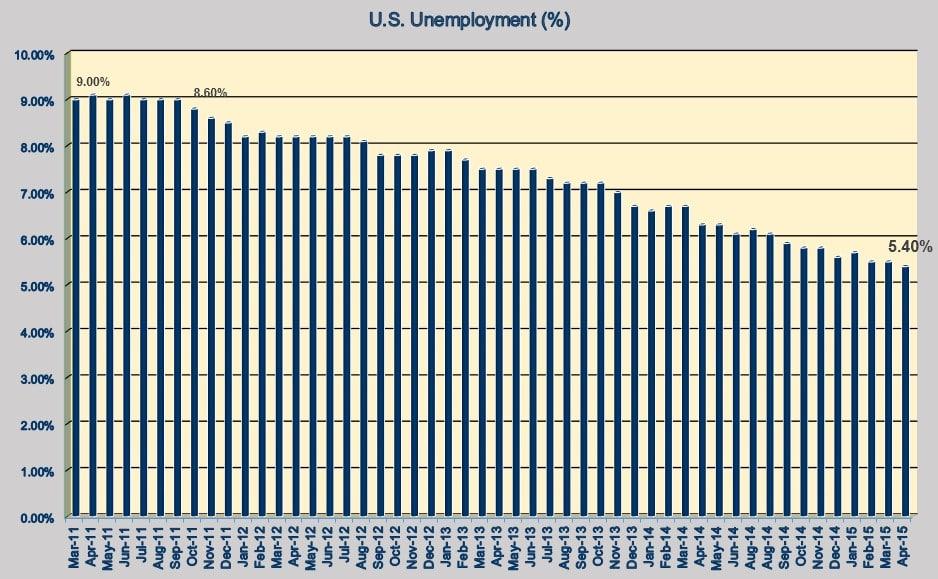 U.S. Unemployment 043015