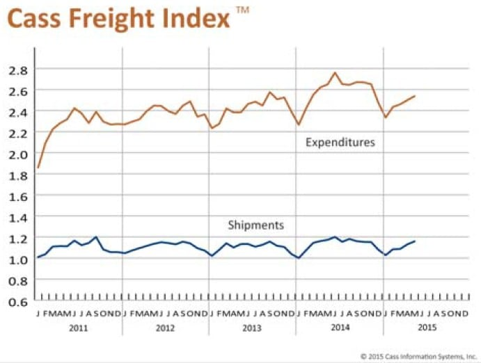 Cass Freight Index Report 061515