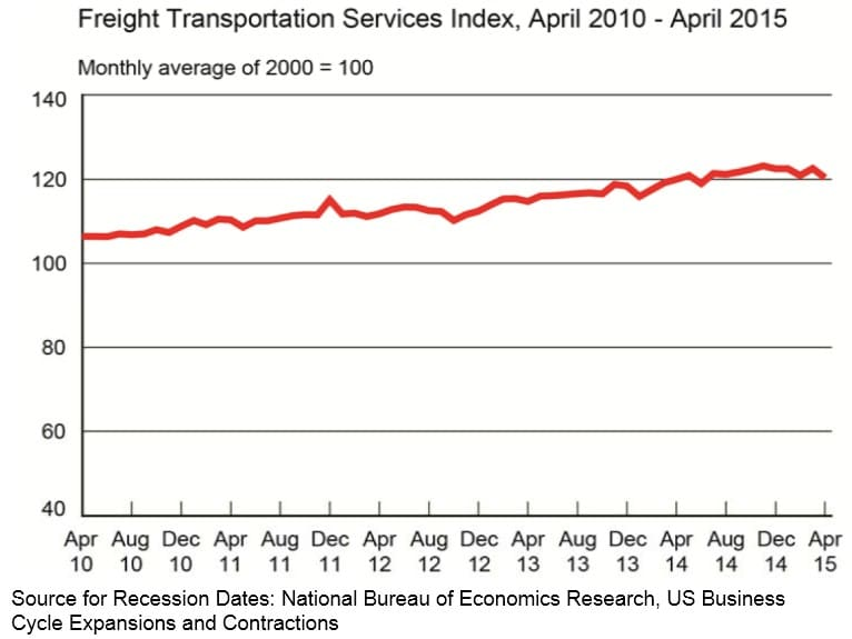 Freight Transportation Services Index April 2015