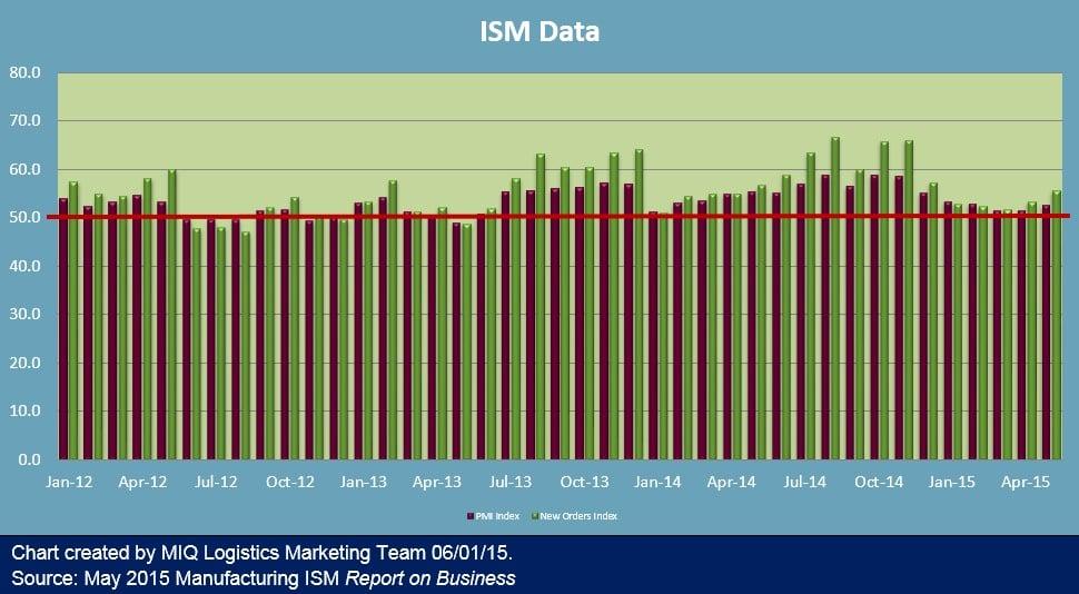 ISM Data 060115
