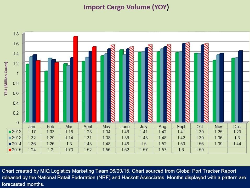 Import Container Forecast 060915