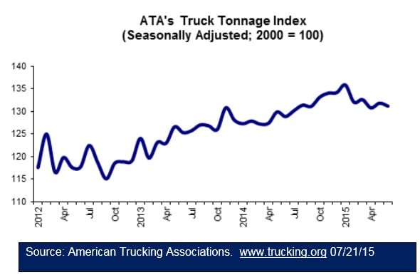 ATA Truck Tonnage Index 072115