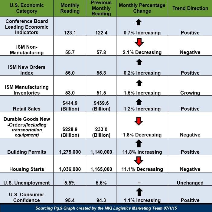 Economic Update 070115