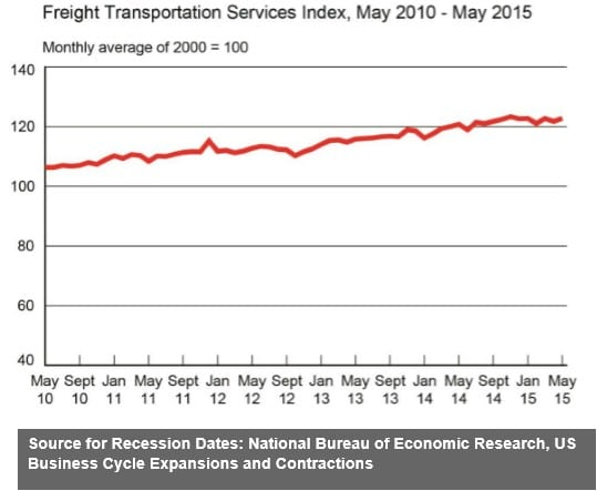 Freight Transportation Services Index May 2015