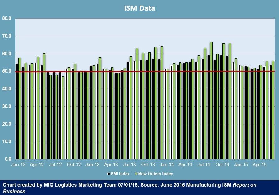 ISM Data 070115