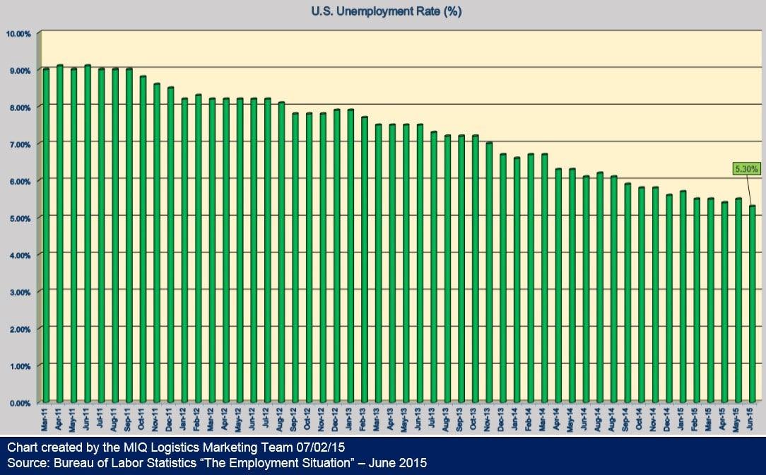U.S. Unemployment 070215