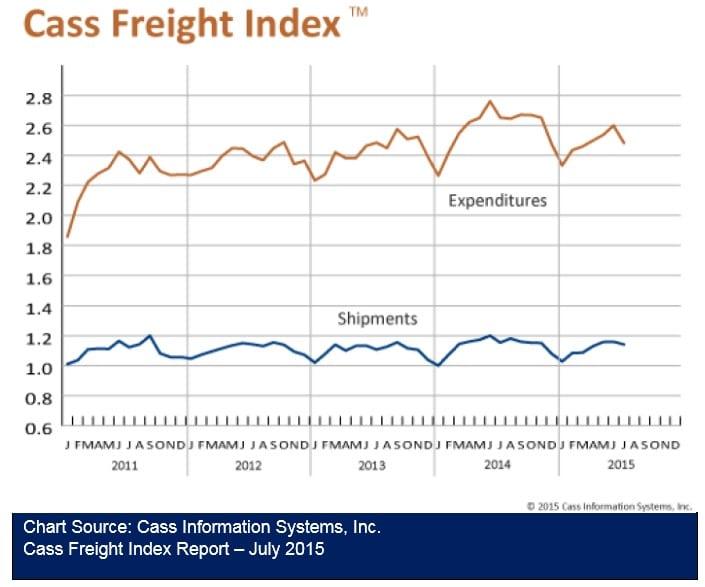 Cass Freight Index Report 081215