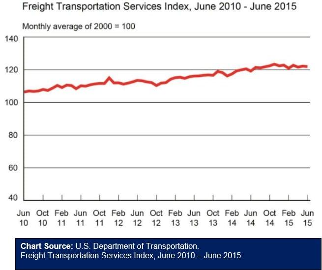 Freight Transportation Services Index June 081215
