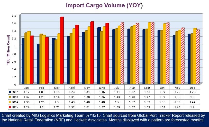 Import Cargo Volume 080715
