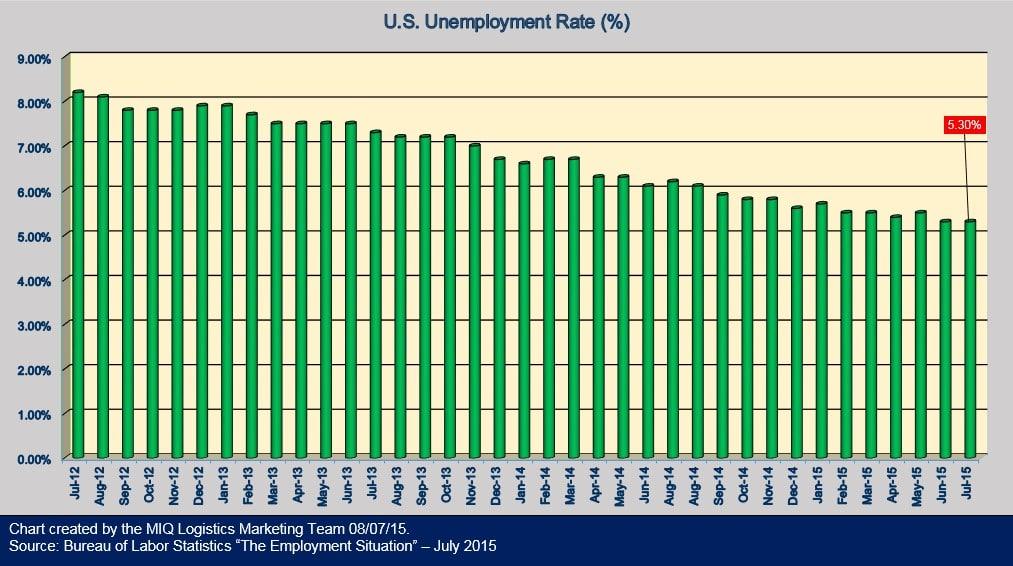 U.S. Unemployment Rate 080715