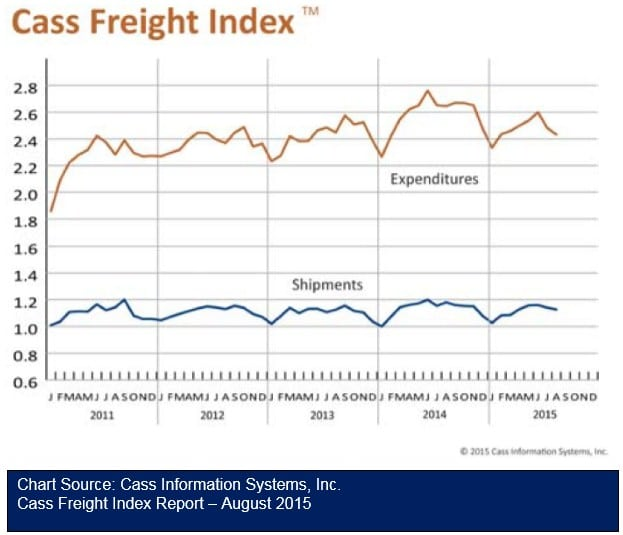Cass Freight Index Report - August 2015