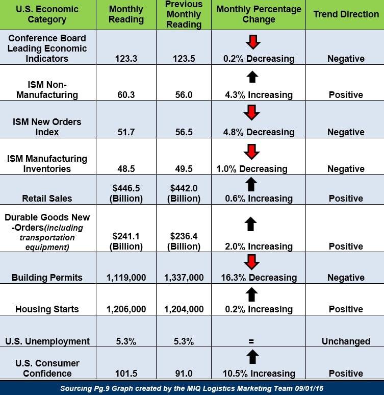 U.S. Economic Snapshot 090115
