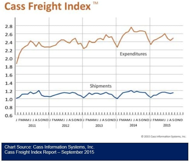 Cass Freight Index Report September 2015