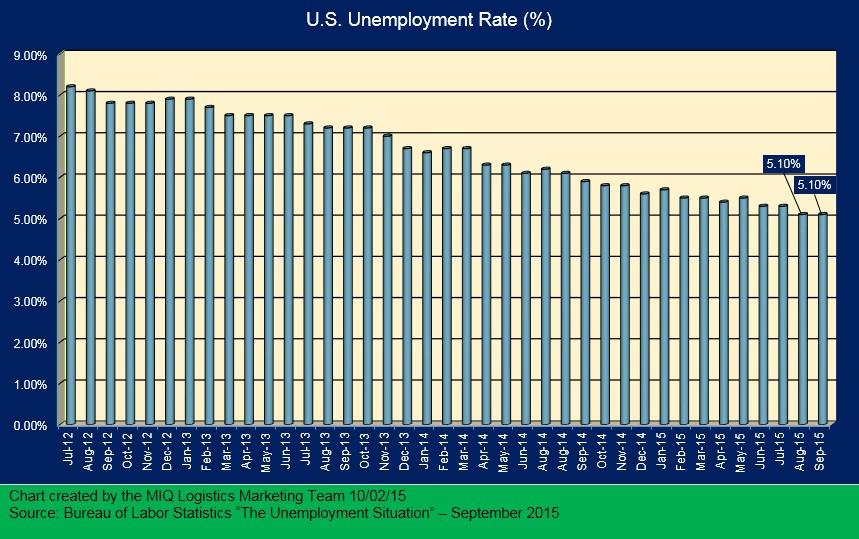 U.S. Unemployment 100215