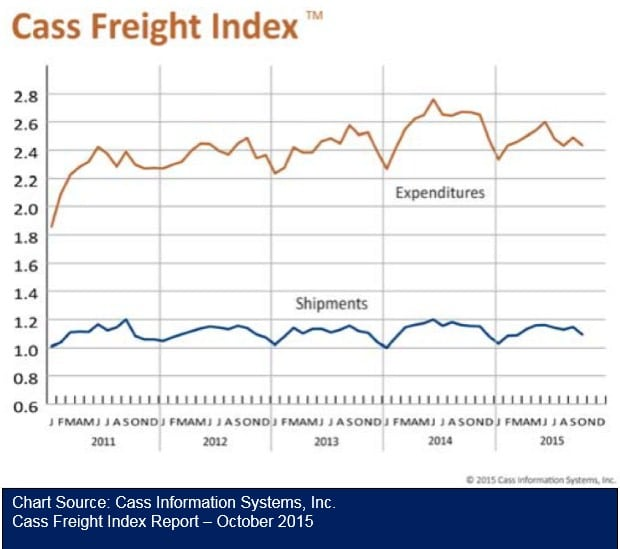 Cass Freight Index October 2015