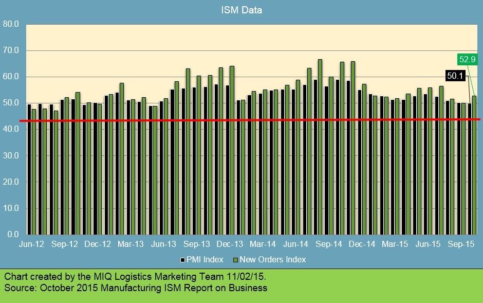 ISM Data 110215 v2