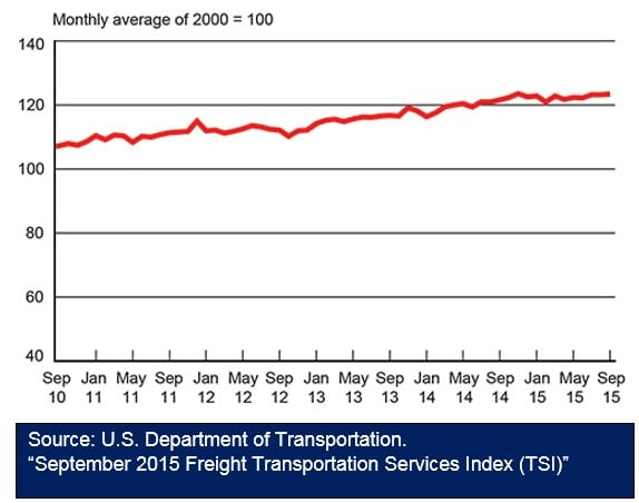 September 2015 Freight Transportation Services Index 112315