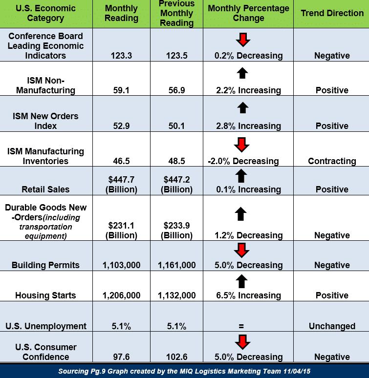 U.S. Economic Snapshot 110415
