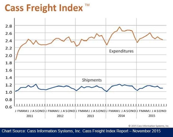 Cass Freight Index 121515