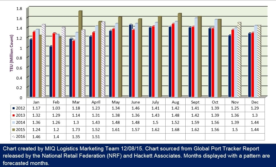 Import Cargo Volume Revision 120815