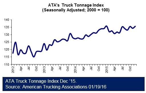 American Trucking Associations Dec 2015 011916
