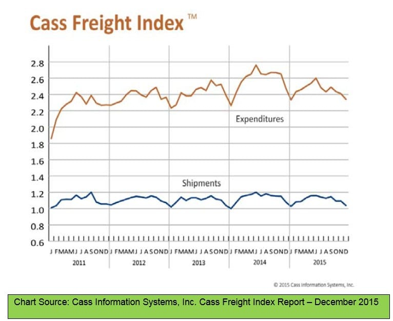 Cass Freight Index December 2015