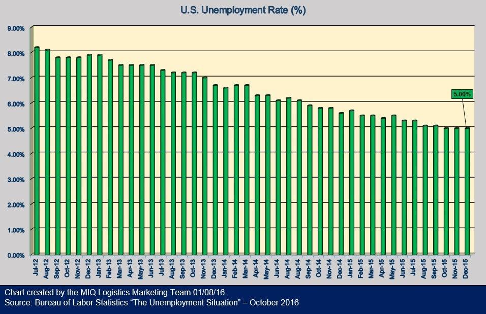 Employment Situation Dec '15