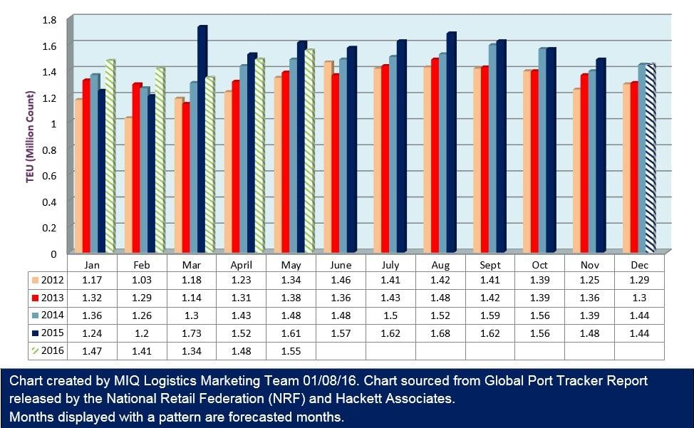 U.S. Import Cargo Volume 010816