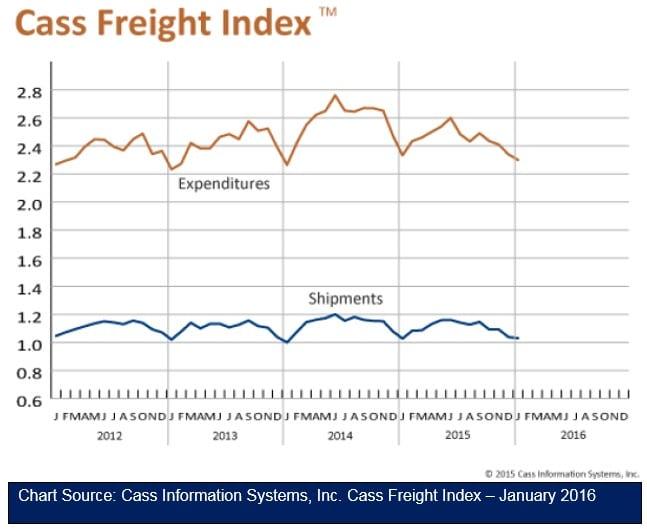 Cass Freight Index 021116