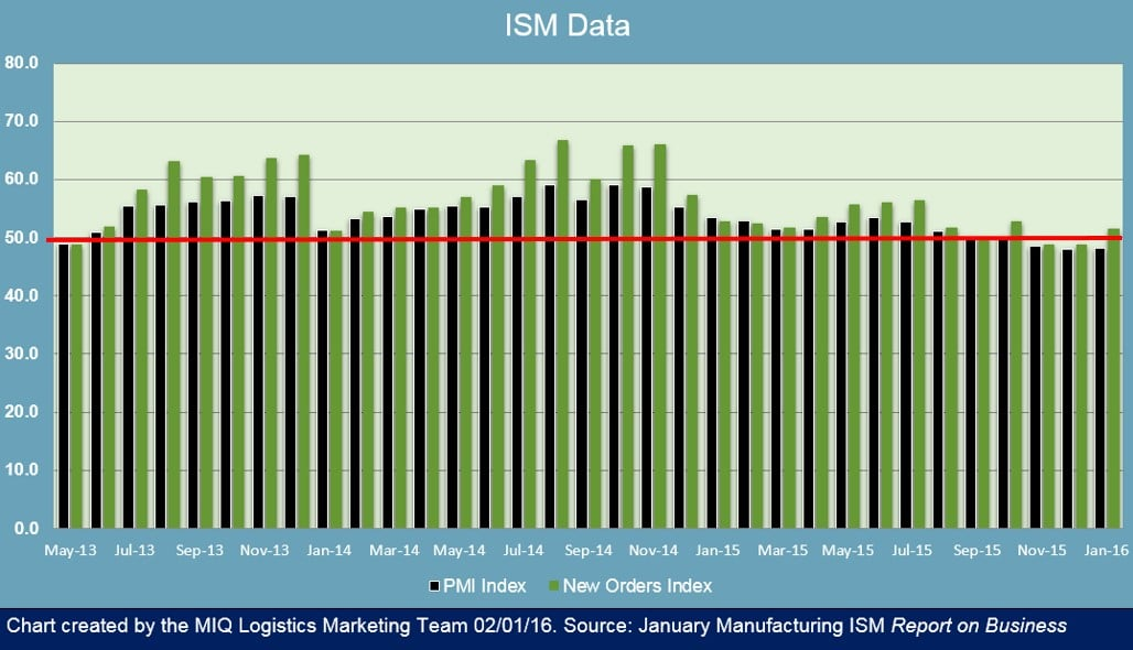 ISM Manufacturing Report on Business 020116 v2